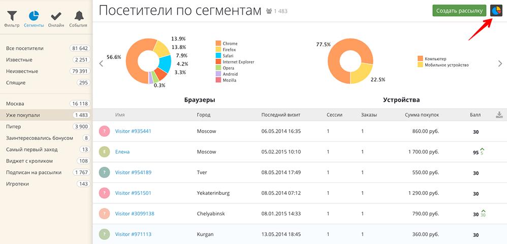 Аналитика по сегментам посетителей