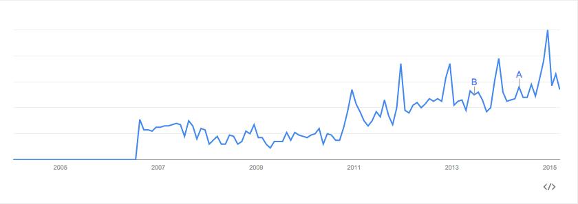 динамика в гугл трендс