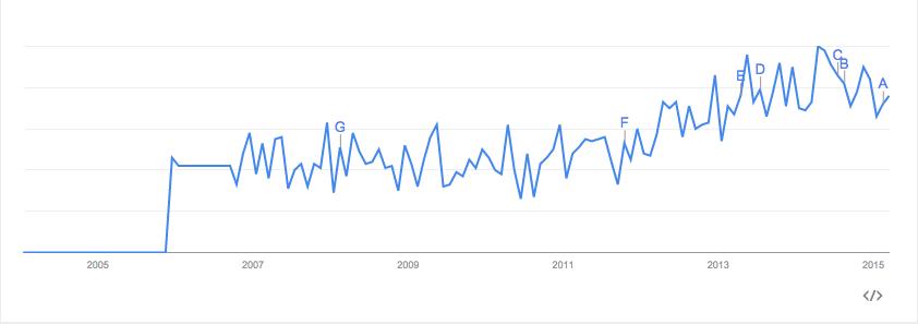 аналитика в google trends