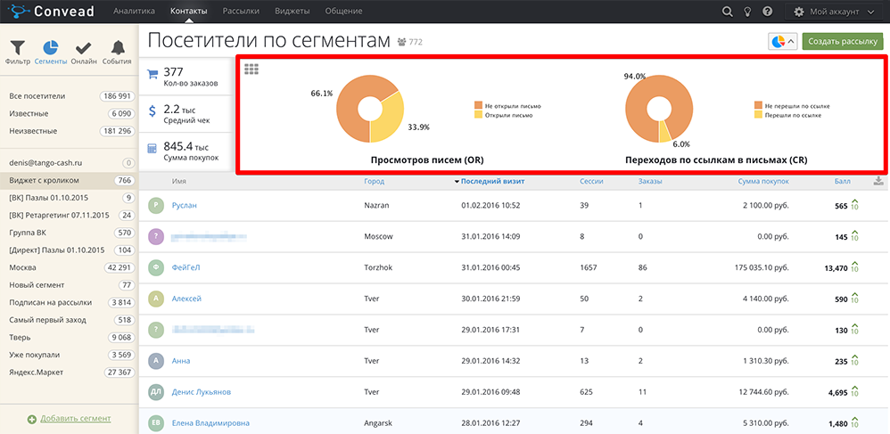 Open Rate и Click Rate по сегменту