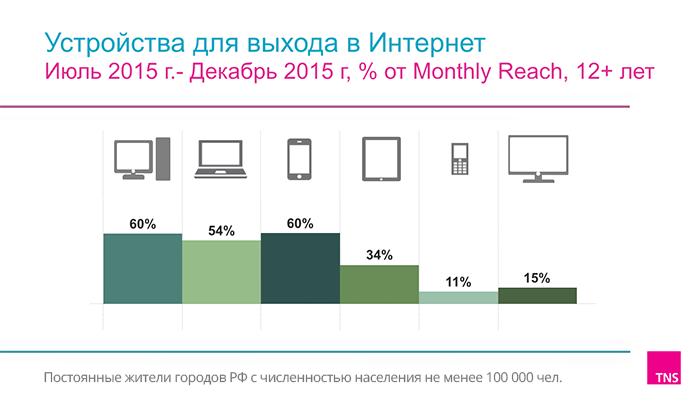 Аналитика по устройствам выхода в интернет 2015