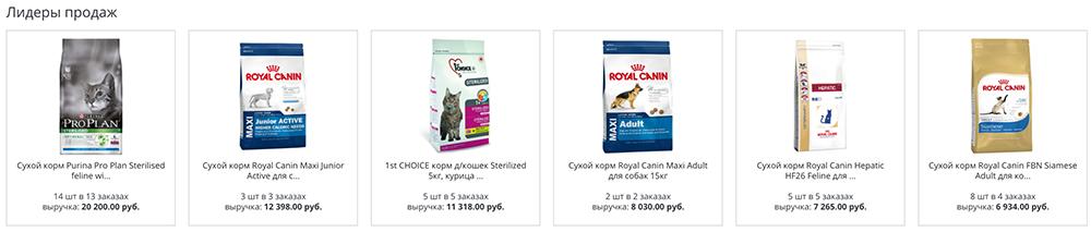 ТОП популярных товаров интернт-магазина