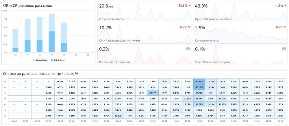 Метрики по Email-маркетингу: открытия, клики, конверсия, открытия по часам и дням недели