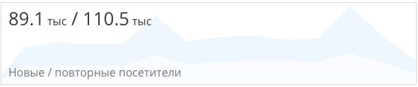 petfood.ru - количество повторных клиентов